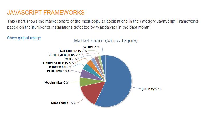 JavaScript Frameworks   Wappalyzer
